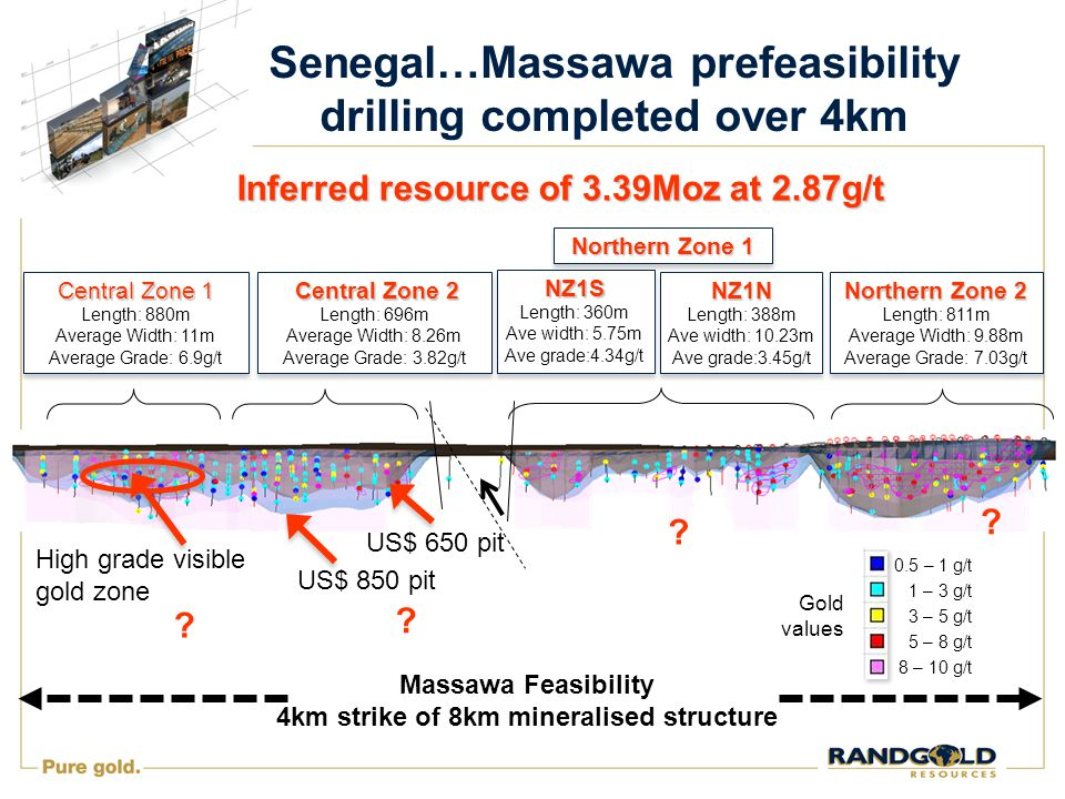 Senegal…Massawa prefeasibility drilling completed over 4km Northern Zone 2 Length: 811m Average Width: 9.88m Average Grade: 7.03g/t Northern Zone 2 Length: 811m Average Width: 9.88m Average Grade: 7.03g/t Central Zone 2 Central Zone 2 Length: 696m Average Width: 8.26m Average Grade: 3.82g/t Central Zone 2 Central Zone 2 Length: 696m Average Width: 8.26m Average Grade: 3.82g/t Central Zone 1 Length: 880m Average Width: 11m Average Grade: 6.9g/t Central Zone 1 Length: 880m Average Width: 11m Average Grade: 6.9g/t Northern Zone 1 Massawa Feasibility 4km strike of 8km mineralised structure .
