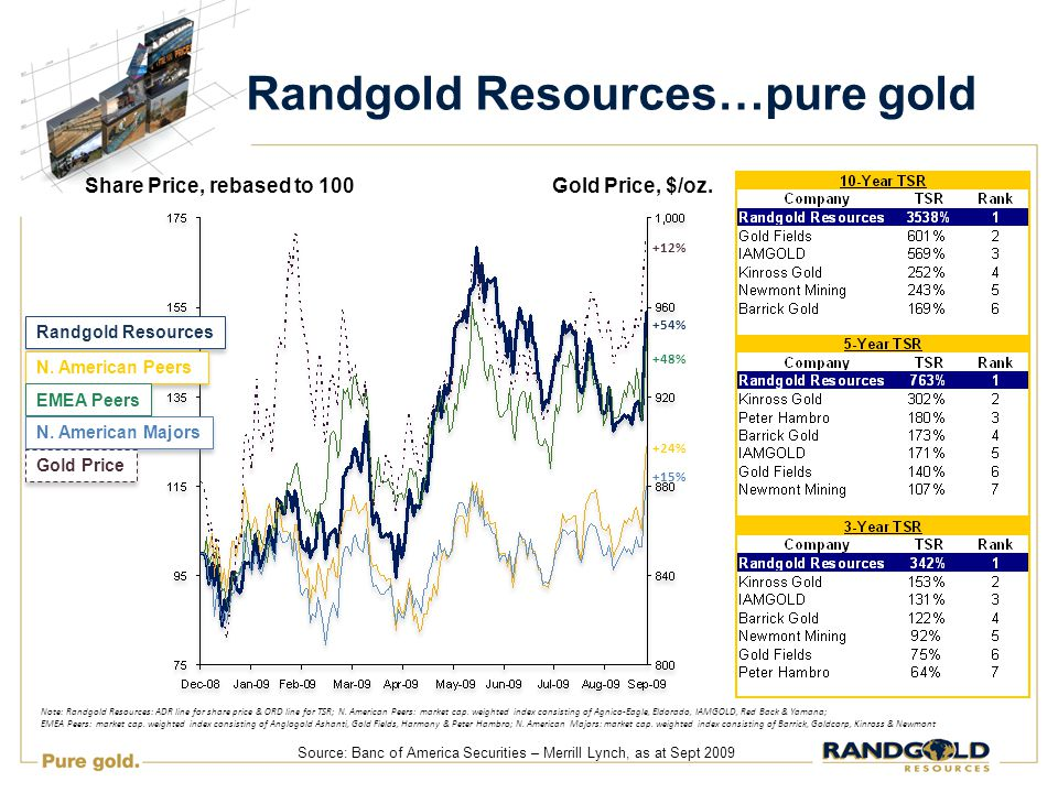 Randgold Resources…pure gold Share Price, rebased to 100Gold Price, $/oz.