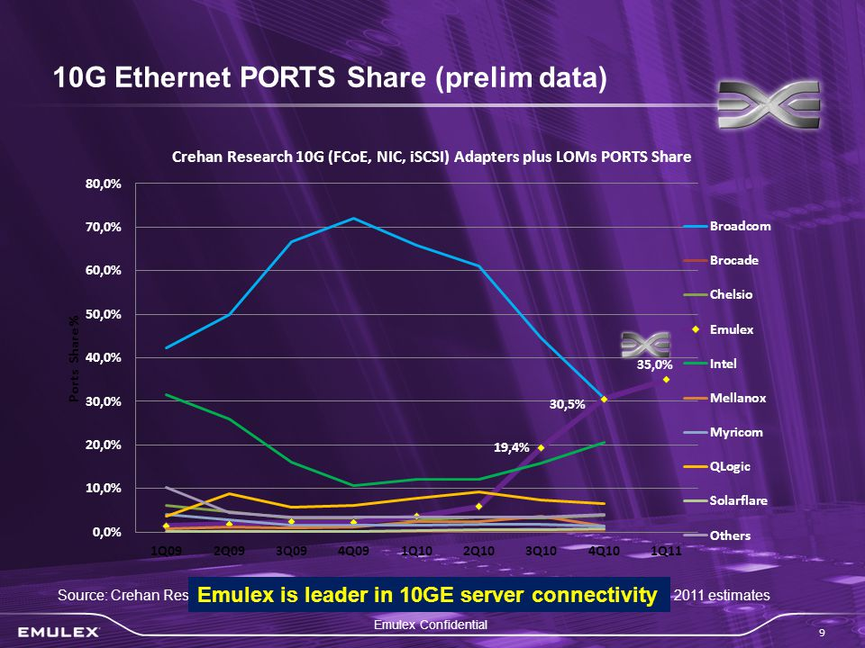 Emulex Confidential 9 10G Ethernet PORTS Share (prelim data) Source: Crehan Research Calendar Q report released February 2010 with Emulex March 2011 estimates Emulex is leader in 10GE server connectivity