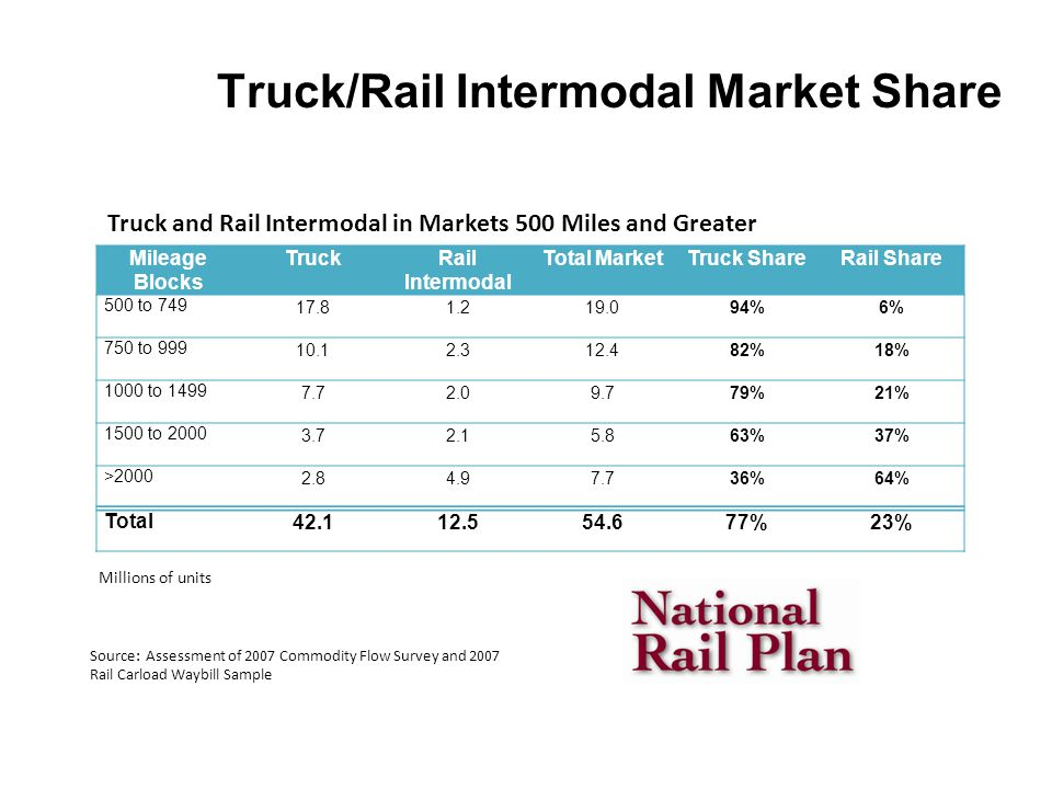Truck/Rail Intermodal Market Share Mileage Blocks TruckRail Intermodal Total MarketTruck ShareRail Share 500 to 749 17.81.219.094%6% 750 to 999 10.12.312.482%18% 1000 to 1499 7.72.09.779%21% 1500 to 2000 3.72.15.863%37% >2000 2.84.97.736%64% Total 42.112.554.677%23% Millions of units Source: Assessment of 2007 Commodity Flow Survey and 2007 Rail Carload Waybill Sample Truck and Rail Intermodal in Markets 500 Miles and Greater