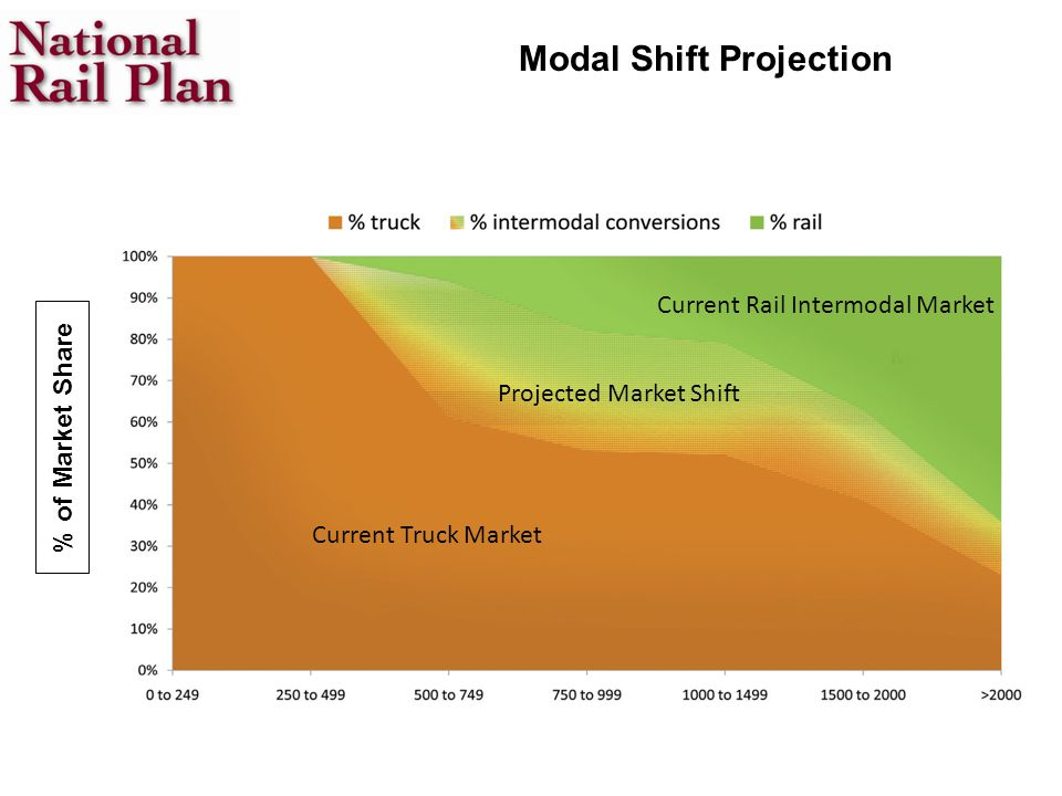 Modal Shift Projection % of Market Share Current Truck Market Current Rail Intermodal Market Projected Market Shift