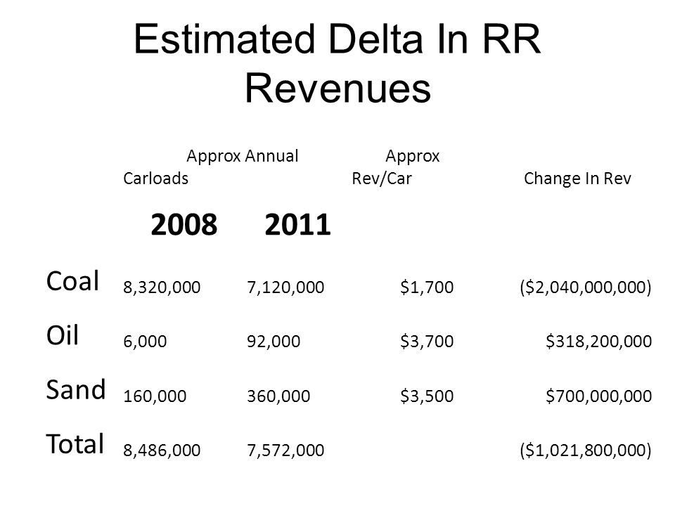 Estimated Delta In RR Revenues Approx Annual Carloads Approx Rev/Car Change In Rev 20082011 Coal 8,320,000 7,120,000$1,700($2,040,000,000) Oil 6,000 92,000$3,700$318,200,000 Sand 160,000 360,000$3,500$700,000,000 Total 8,486,000 7,572,000($1,021,800,000)