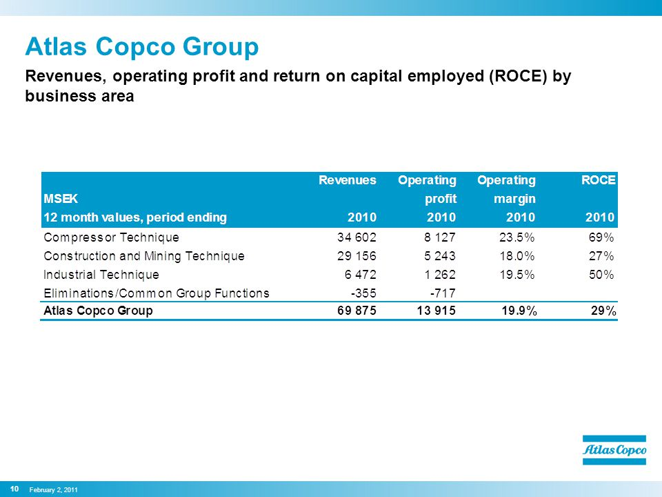 Atlas Copco Group Revenues, operating profit and return on capital employed (ROCE) by business area 10 February 2, 2011