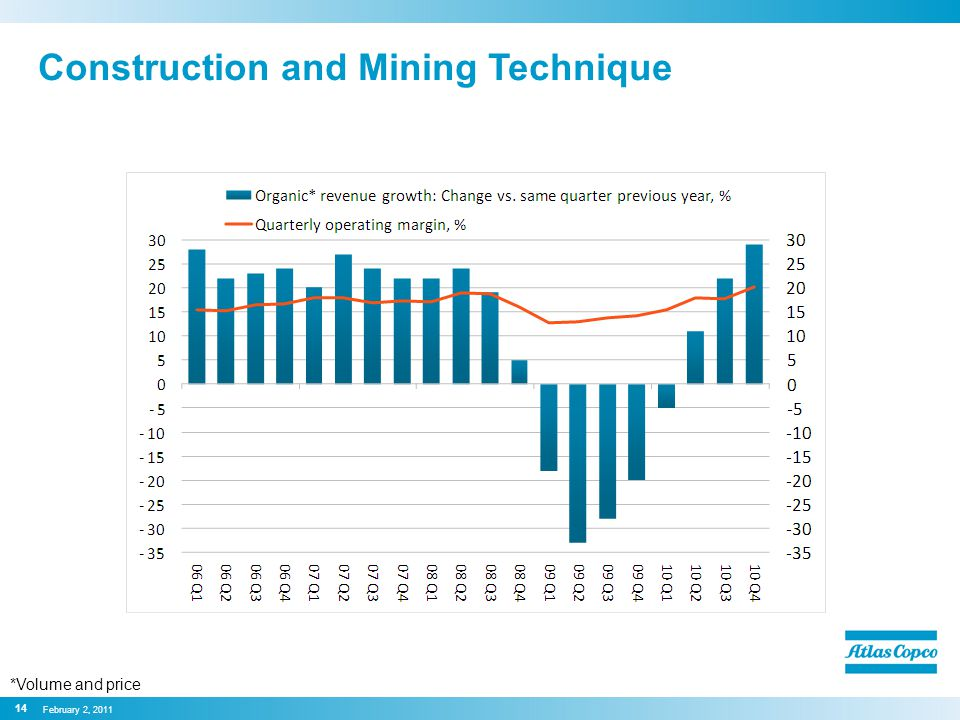 Construction and Mining Technique 14 February 2, 2011 *Volume and price