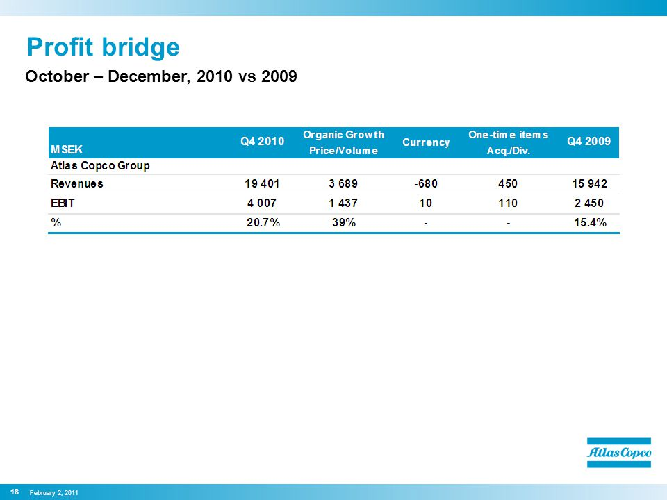 Profit bridge October – December, 2010 vs 2009 18 February 2, 2011