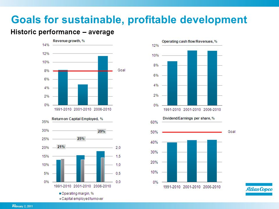 Goals for sustainable, profitable development Historic performance – average February 2, 2011 27