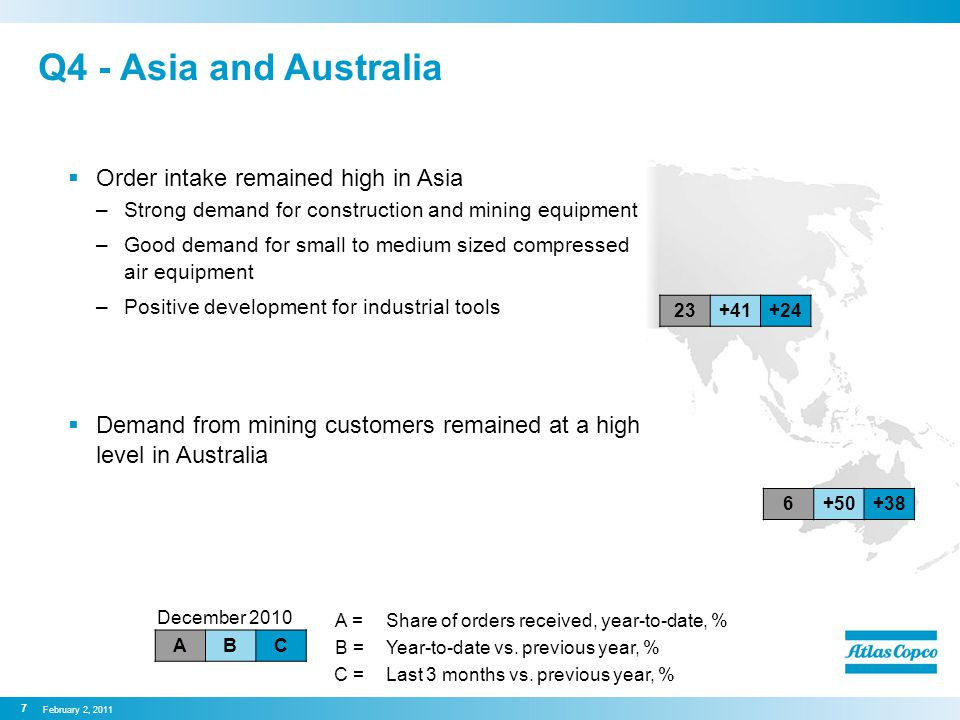 Q4 - Asia and Australia  Order intake remained high in Asia –Strong demand for construction and mining equipment –Good demand for small to medium sized compressed air equipment –Positive development for industrial tools  Demand from mining customers remained at a high level in Australia February 2, 2011 7 December 2010 ABC A =Share of orders received, year-to-date, % B =Year-to-date vs.
