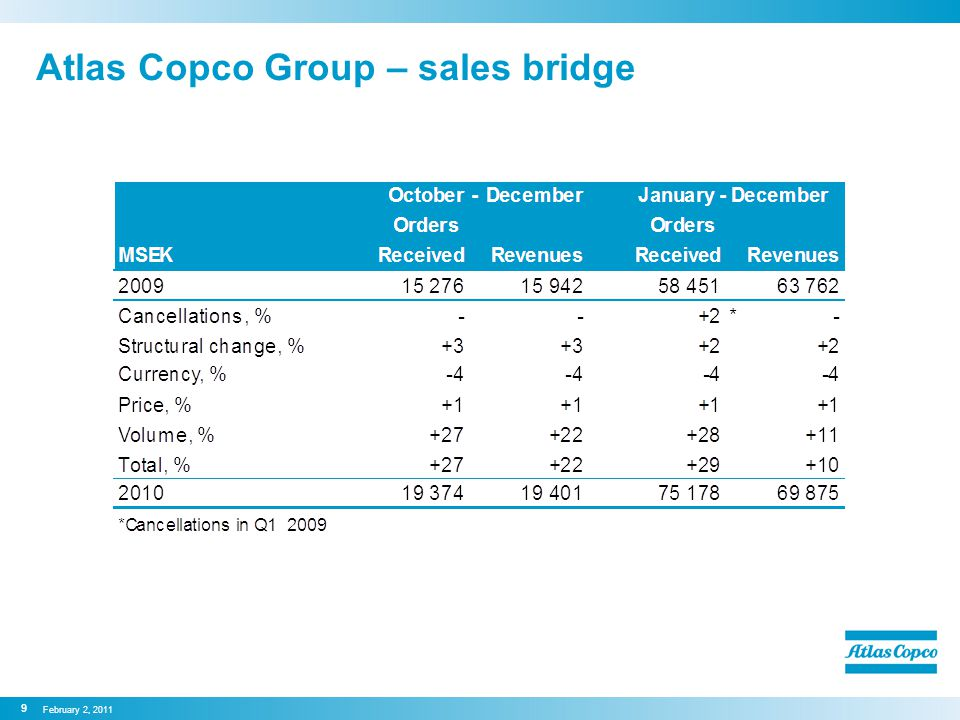 Atlas Copco Group – sales bridge 9 February 2, 2011