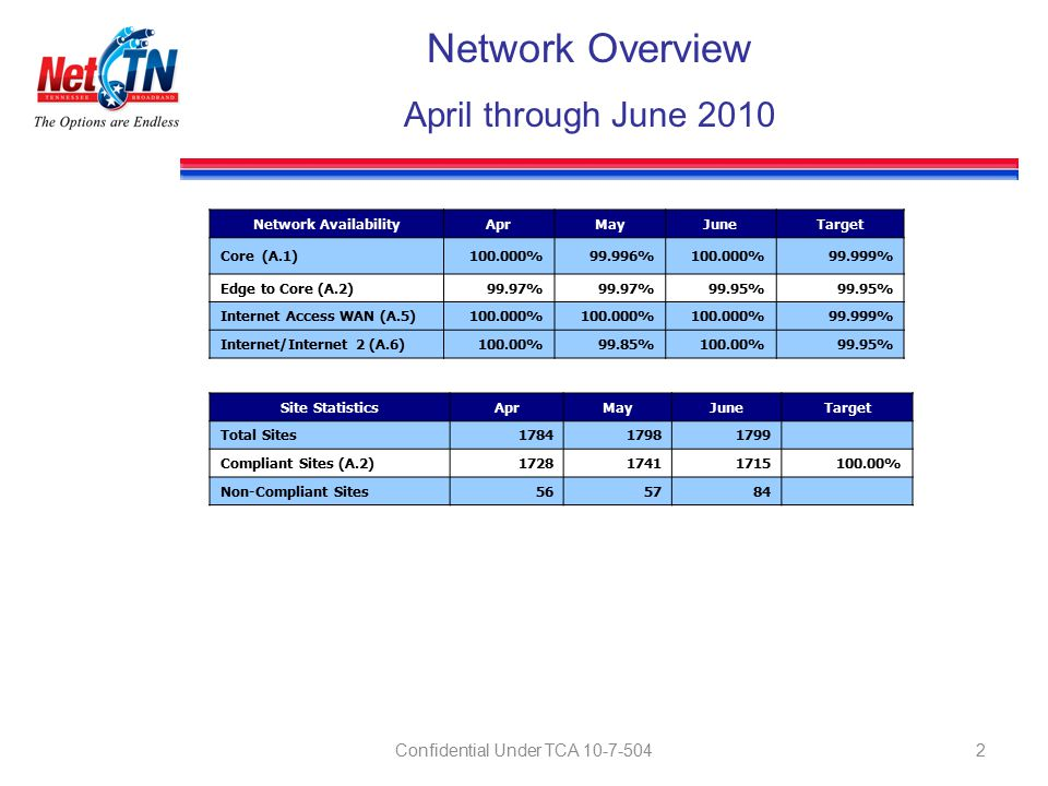 2 Network Overview April through June 2010 Network AvailabilityAprMayJuneTarget Core (A.1)100.000%99.996%100.000%99.999% Edge to Core (A.2)99.97% 99.95% Internet Access WAN (A.5)100.000% 99.999% Internet/Internet 2 (A.6)100.00%99.85%100.00%99.95% Site StatisticsAprMayJuneTarget Total Sites178417981799 Compliant Sites (A.2)172817411715100.00% Non-Compliant Sites565784