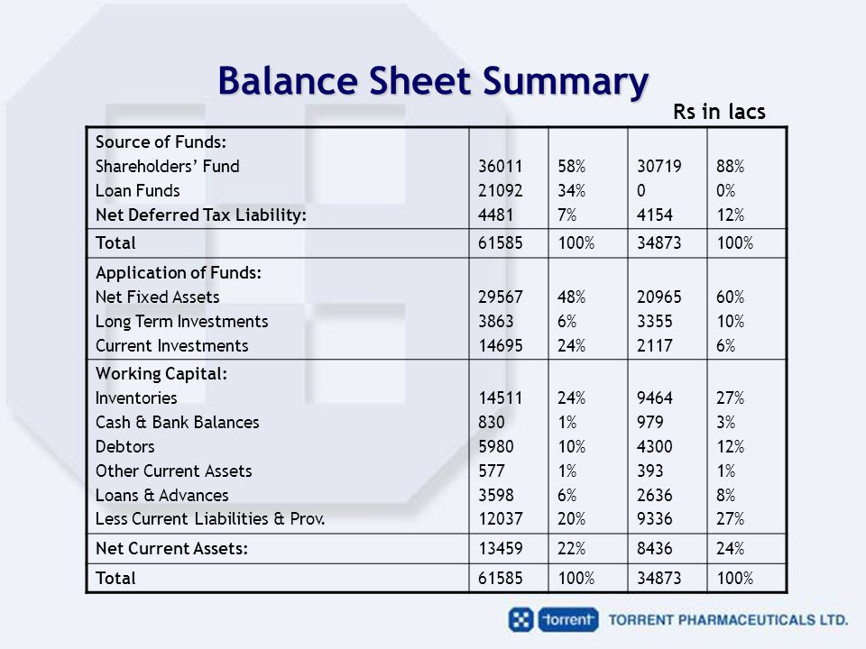 Balance Sheet Summary Source of Funds: Shareholders' Fund Loan Funds Net Deferred Tax Liability: 36011 21092 4481 58% 34% 7% 30719 0 4154 88% 0% 12% Total61585100%34873100% Application of Funds: Net Fixed Assets Long Term Investments Current Investments 29567 3863 14695 48% 6% 24% 20965 3355 2117 60% 10% 6% Working Capital: Inventories Cash & Bank Balances Debtors Other Current Assets Loans & Advances Less Current Liabilities & Prov.
