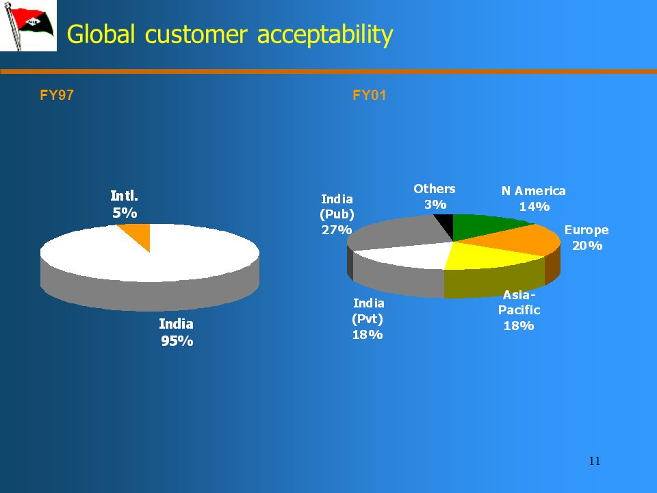 11 Global customer acceptability FY01FY97