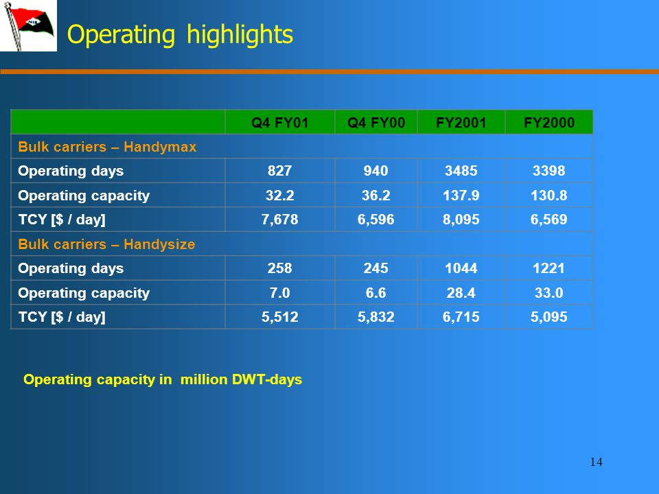 14 Operating highlights Q4 FY01Q4 FY00FY2001FY2000 Bulk carriers – Handymax Operating days82794034853398 Operating capacity32.236.2137.9130.8 TCY [$ / day]7,6786,5968,0956,569 Bulk carriers – Handysize Operating days25824510441221 Operating capacity7.06.628.433.0 TCY [$ / day]5,5125,8326,7155,095 Operating capacity in million DWT-days