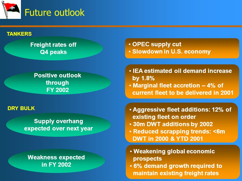 16 Future outlook Freight rates off Q4 peaks OPEC supply cut Slowdown in U.S.