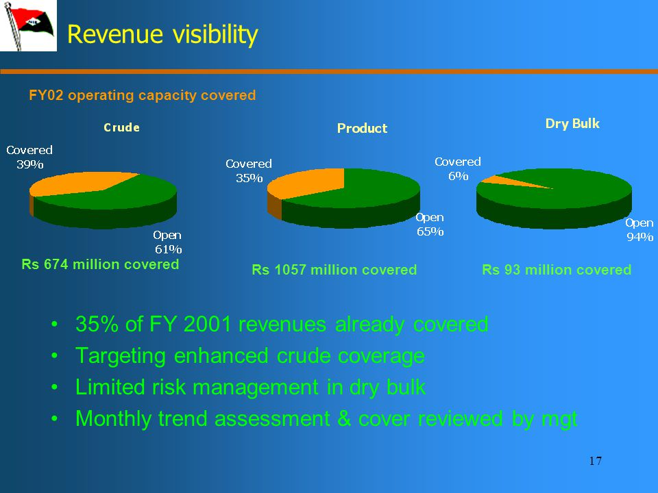 17 Revenue visibility 35% of FY 2001 revenues already covered Targeting enhanced crude coverage Limited risk management in dry bulk Monthly trend assessment & cover reviewed by mgt FY02 operating capacity covered Rs 674 million covered Rs 1057 million coveredRs 93 million covered