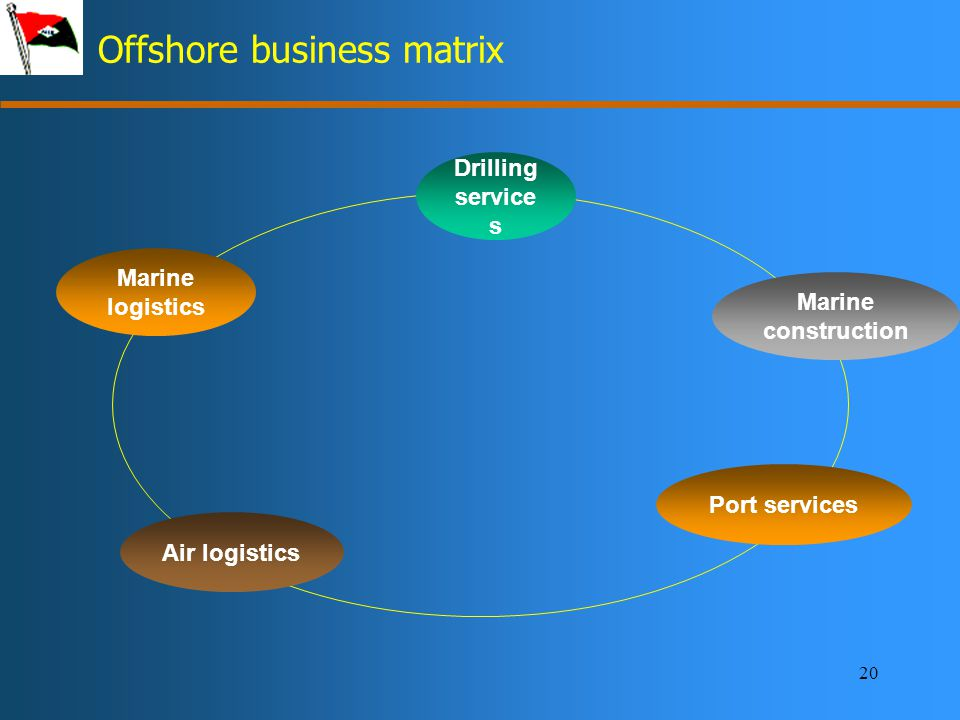 20 Offshore business matrix Drilling service s Port services Marine construction Air logistics Marine logistics