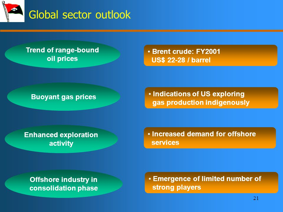 21 Global sector outlook Trend of range-bound oil prices Brent crude: FY2001 US$ 22-28 / barrel Enhanced exploration activity Increased demand for offshore services Buoyant gas prices Emergence of limited number of strong players Indications of US exploring gas production indigenously Offshore industry in consolidation phase