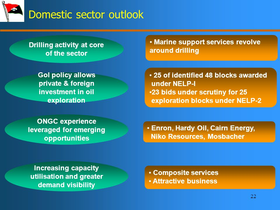 22 Domestic sector outlook Drilling activity at core of the sector Marine support services revolve around drilling GoI policy allows private & foreign investment in oil exploration 25 of identified 48 blocks awarded under NELP-I 23 bids under scrutiny for 25 exploration blocks under NELP-2 Increasing capacity utilisation and greater demand visibility Composite services Attractive business ONGC experience leveraged for emerging opportunities Enron, Hardy Oil, Cairn Energy, Niko Resources, Mosbacher