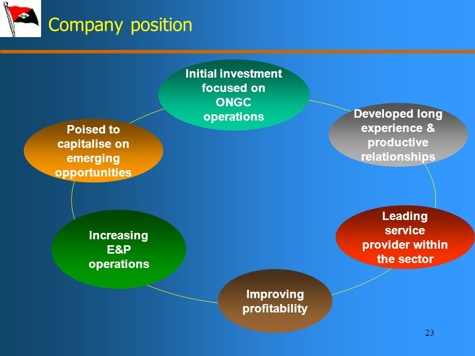 23 Company position Initial investment focused on ONGC operations Leading service provider within the sector Developed long experience & productive relationships Improving profitability Poised to capitalise on emerging opportunities Increasing E&P operations