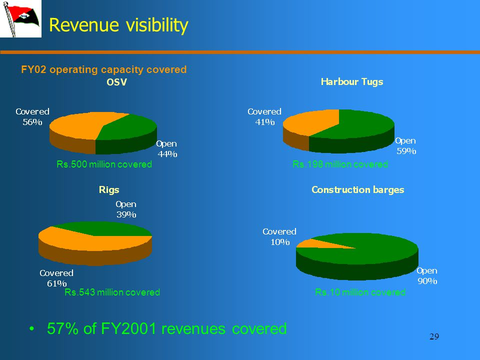 29 Revenue visibility FY02 operating capacity covered 57% of FY2001 revenues covered Rs.500 million coveredRs.198 million covered Rs.543 million coveredRs.10 million covered