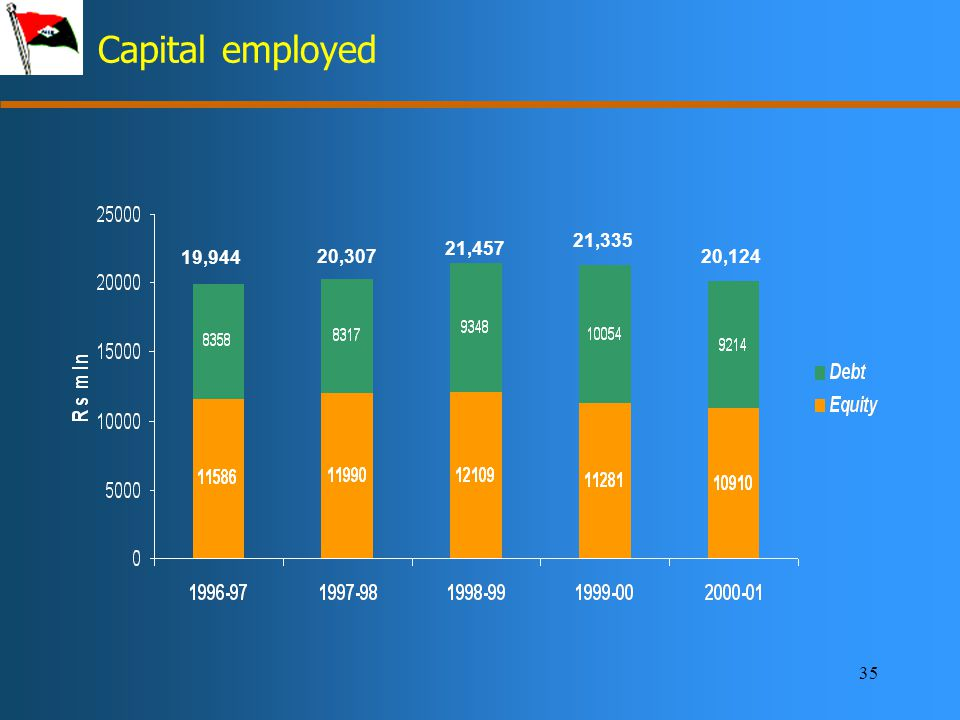 35 Capital employed 19,944 20,307 21,457 21,335 20,124