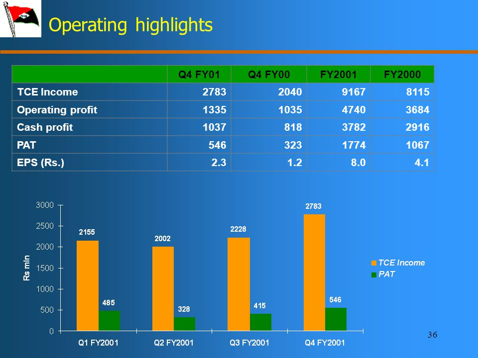 36 Operating highlights Q4 FY01Q4 FY00FY2001FY2000 TCE Income2783204091678115 Operating profit1335103547403684 Cash profit103781837822916 PAT54632317741067 EPS (Rs.)2.31.28.04.1