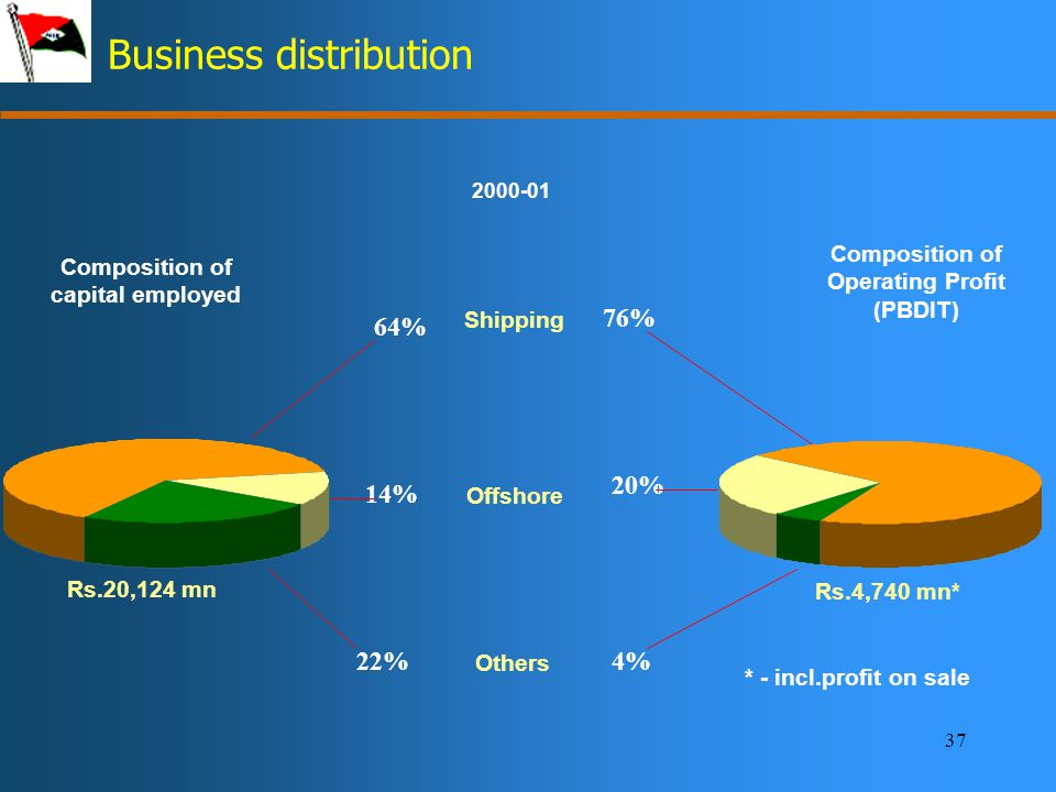 37 Business distribution 2000-01 64% 76% 14% 20% Others 22%4% Composition of capital employed Rs.20,124 mn Composition of Operating Profit (PBDIT) Rs.4,740 mn* * - incl.profit on sale Shipping Offshore