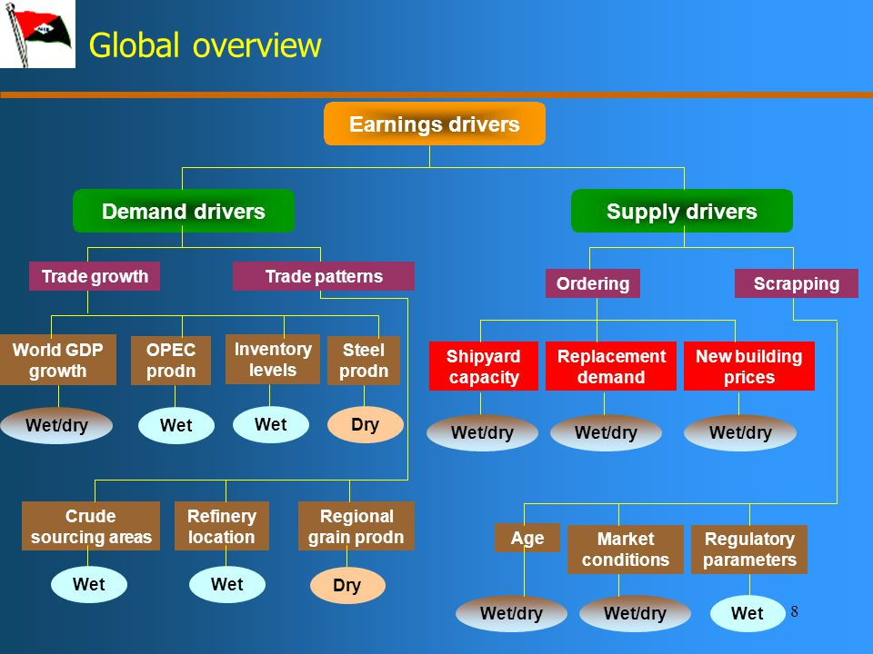 8 Global overview Earnings drivers Demand driversSupply drivers World GDP growth OPEC prodn Inventory levels Steel prodn OrderingScrapping New building prices Shipyard capacity Replacement demand Wet/dry WetDry Crude sourcing areas Refinery location Regional grain prodn Wet Wet/dry Age Market conditions Regulatory parameters Wet/dry Wet Trade growthTrade patterns Wet Dry