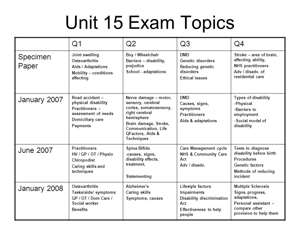 Unit 15 Exam Topics Q1Q2Q3Q4 Specimen Paper Joint swelling Osteoarthritis Aids / Adaptations Mobility – conditions affecting Boy / Wheelchair Barriers – disability, prejudice School - adaptations DMD Genetic disorders Reducing genetic disorders Ethical issues Stroke – area of brain, affecting ability, NHS practitioners Adv / disadv.