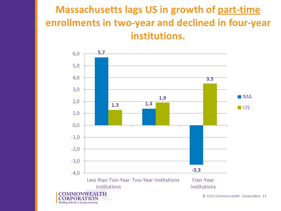 © 2013 Commonwealth Corporation 11 Massachusetts lags US in growth of part-time enrollments in two-year and declined in four-year institutions.