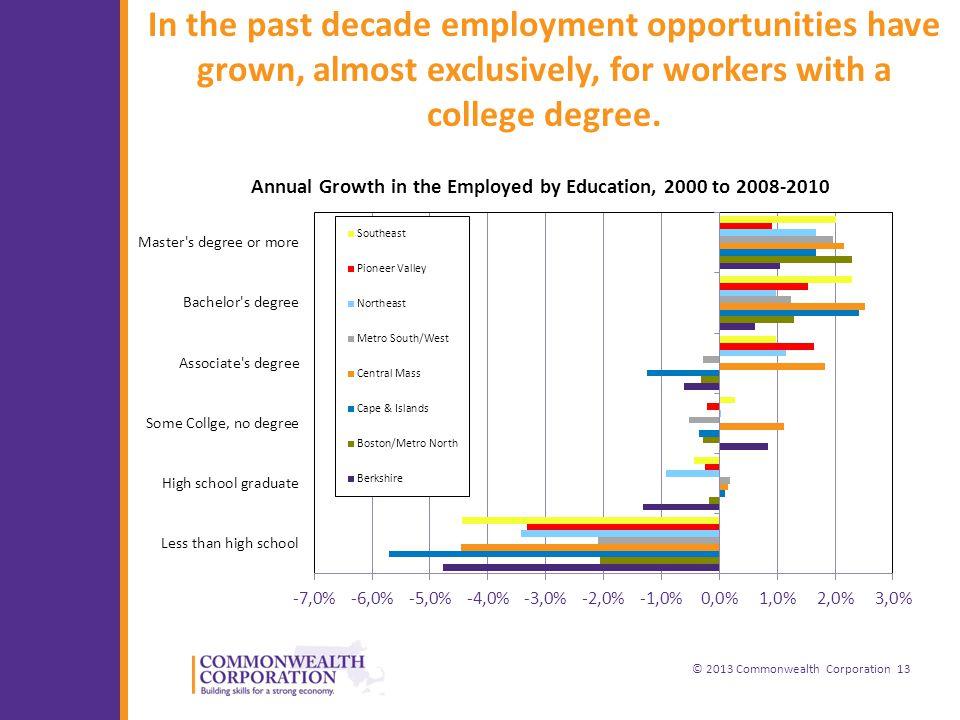 © 2013 Commonwealth Corporation 13 In the past decade employment opportunities have grown, almost exclusively, for workers with a college degree.
