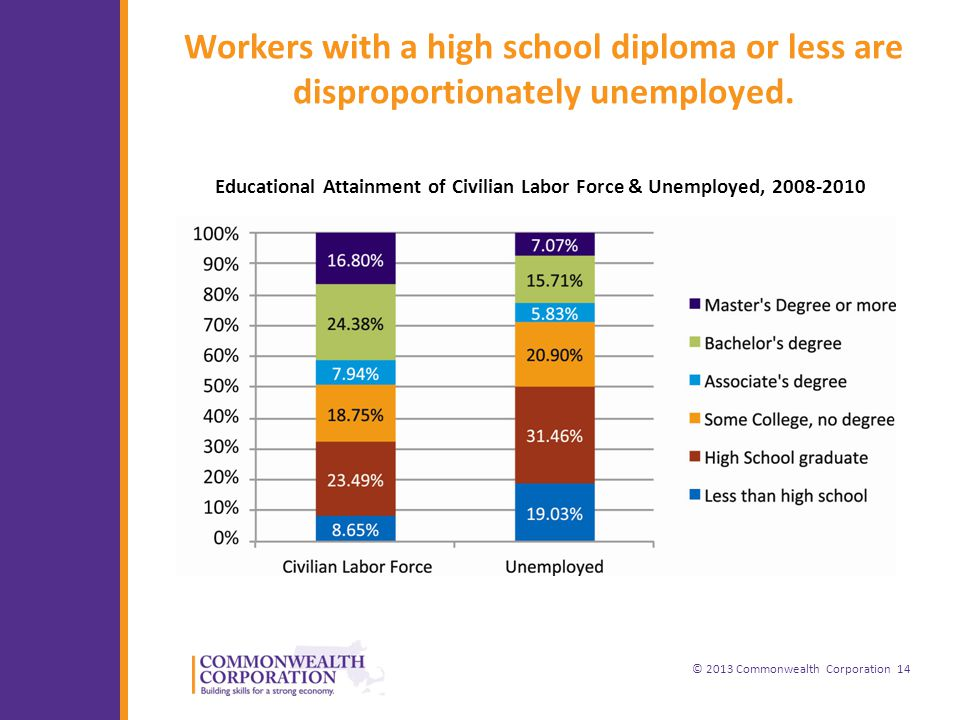 © 2013 Commonwealth Corporation 14 Workers with a high school diploma or less are disproportionately unemployed.