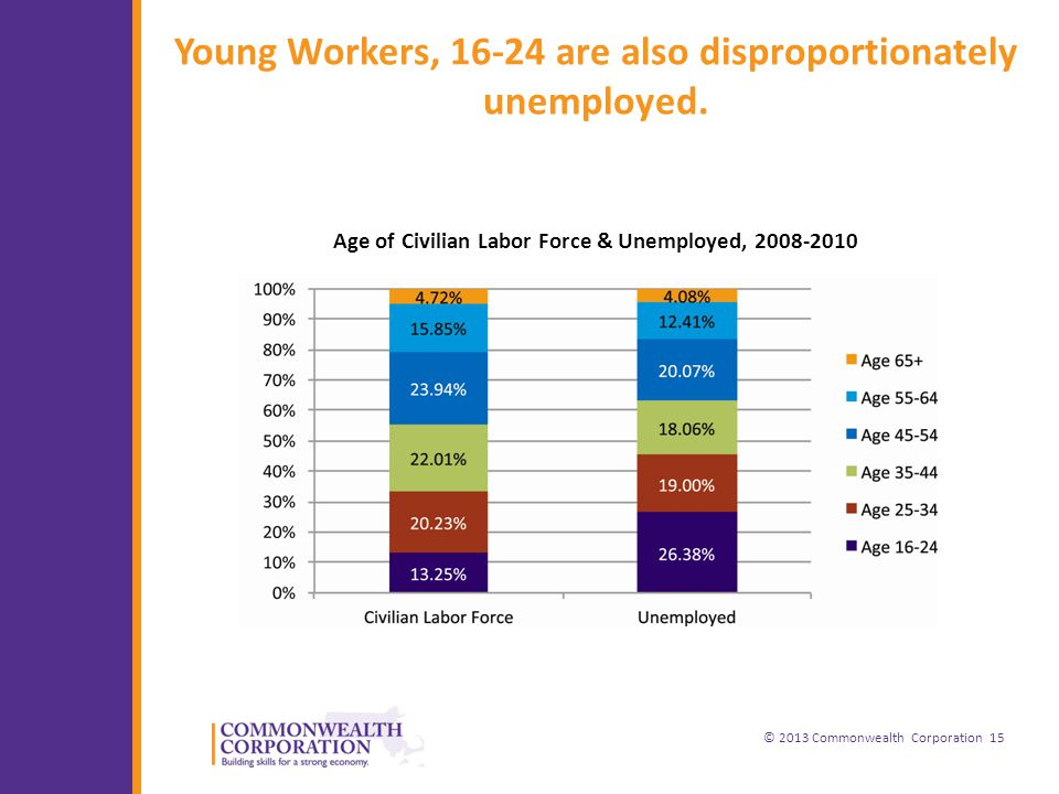 © 2013 Commonwealth Corporation 15 Young Workers, are also disproportionately unemployed.