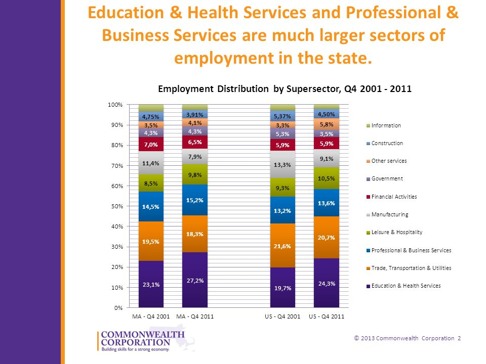 © 2013 Commonwealth Corporation 2 Education & Health Services and Professional & Business Services are much larger sectors of employment in the state.