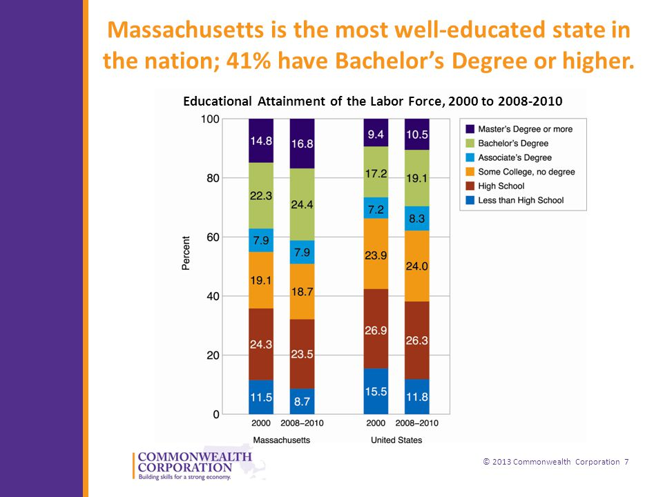 © 2013 Commonwealth Corporation 7 Massachusetts is the most well-educated state in the nation; 41% have Bachelor's Degree or higher.