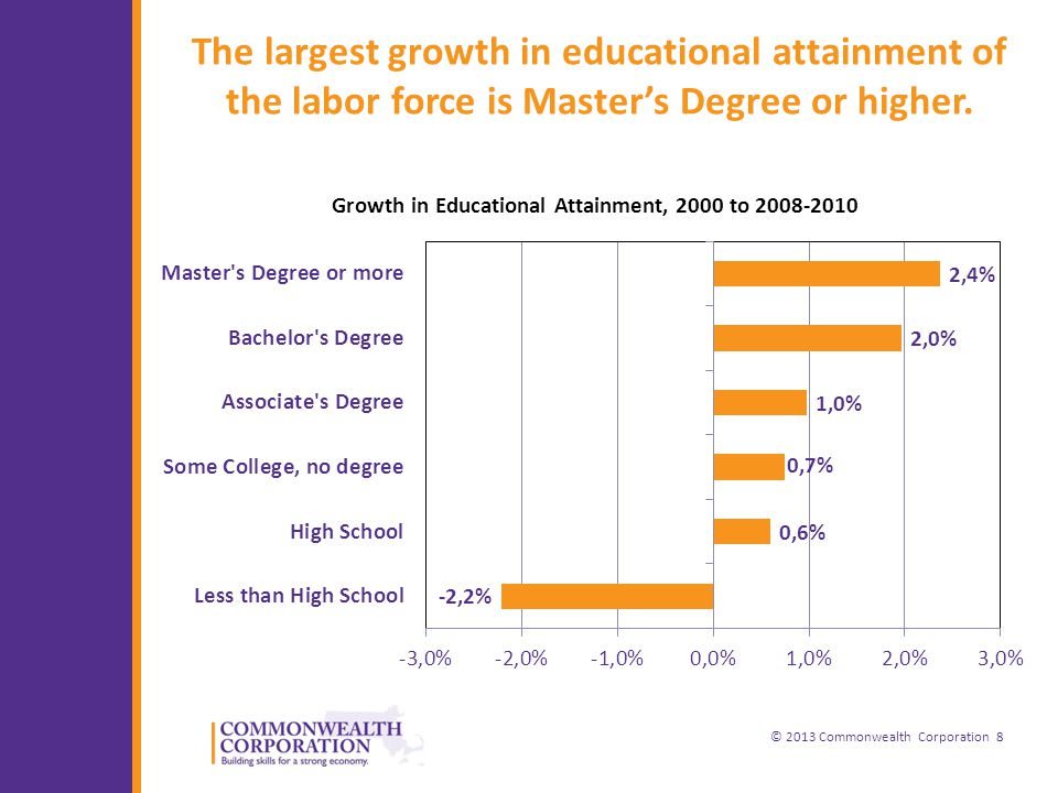 © 2013 Commonwealth Corporation 8 The largest growth in educational attainment of the labor force is Master's Degree or higher.