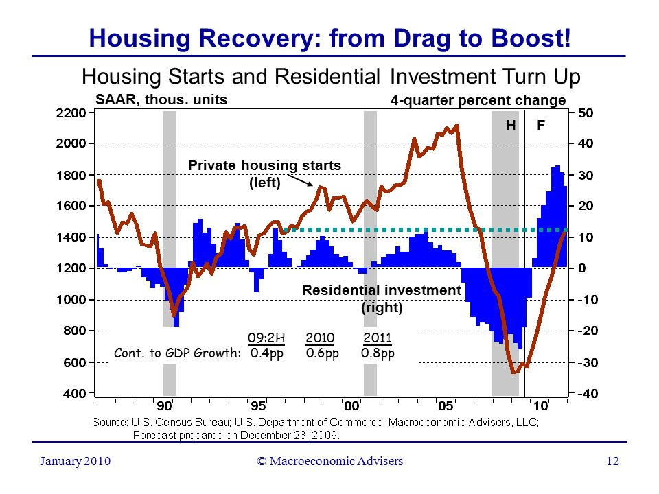 © Macroeconomic Advisers12 January 2010 Housing Recovery: from Drag to Boost.