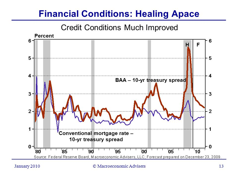 © Macroeconomic Advisers13 January 2010 Financial Conditions: Healing Apace Credit Conditions Much Improved Percent H F Conventional mortgage rate – 10-yr treasury spread BAA – 10-yr treasury spread