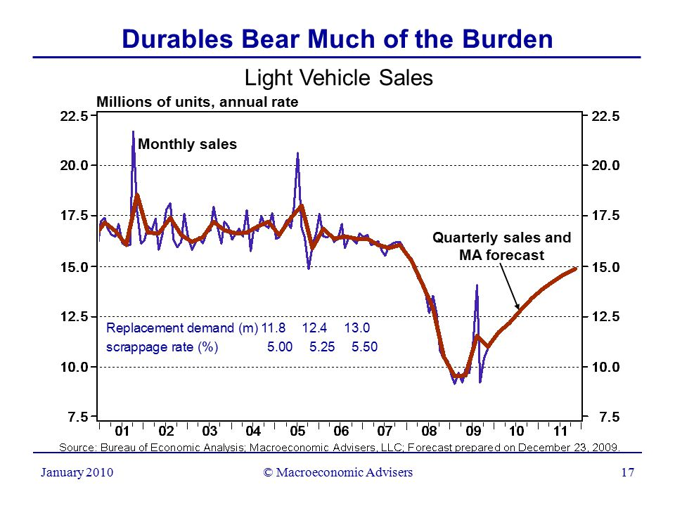 © Macroeconomic Advisers17 January 2010 Durables Bear Much of the Burden Light Vehicle Sales Millions of units, annual rate Monthly sales Quarterly sales and MA forecast Replacement demand (m) 11.812.413.0 scrappage rate (%)5.005.255.50