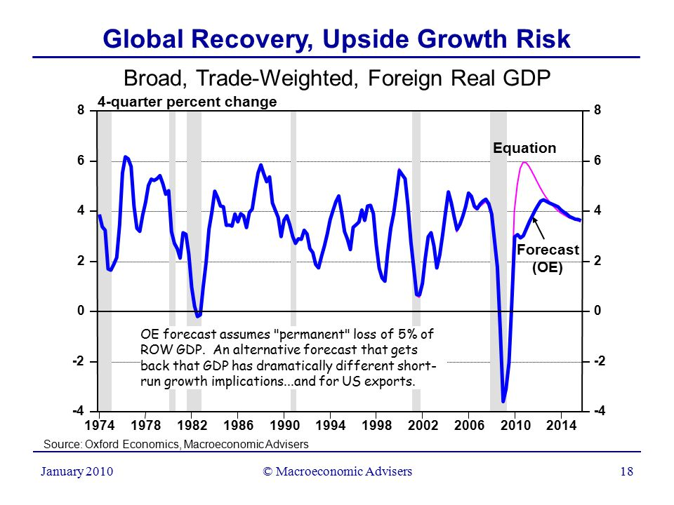 © Macroeconomic Advisers18 January 2010 Broad, Trade-Weighted, Foreign Real GDP 4-quarter percent change Global Recovery, Upside Growth Risk Source: Oxford Economics, Macroeconomic Advisers 19741978198219861990199419982002200620102014 0 2 4 6 8 -2 -4 0 2 4 6 8 -2 -4 Forecast (OE) Equation OE forecast assumes permanent loss of 5% of ROW GDP.