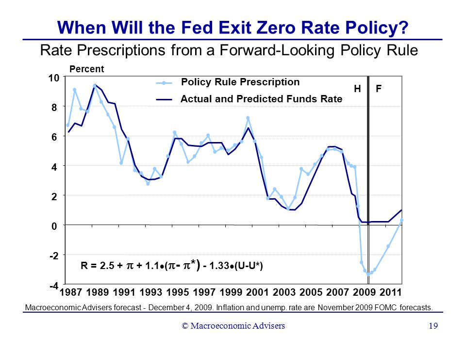 © Macroeconomic Advisers19 When Will the Fed Exit Zero Rate Policy.