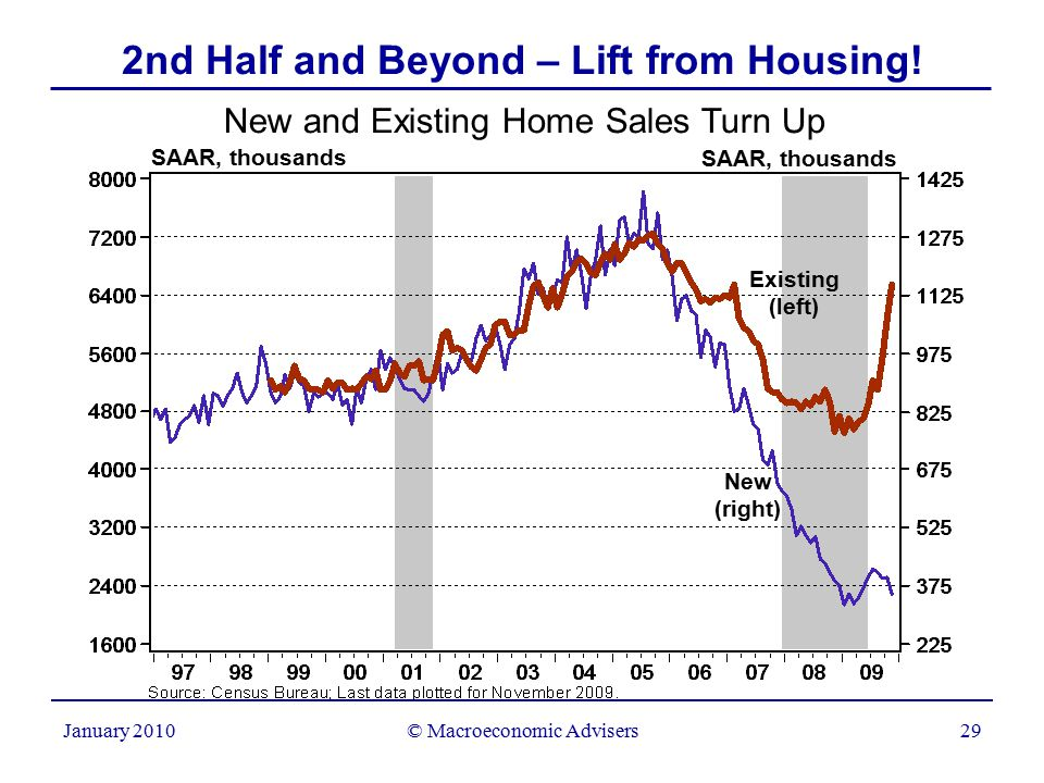 © Macroeconomic Advisers29 January 2010 2nd Half and Beyond – Lift from Housing.