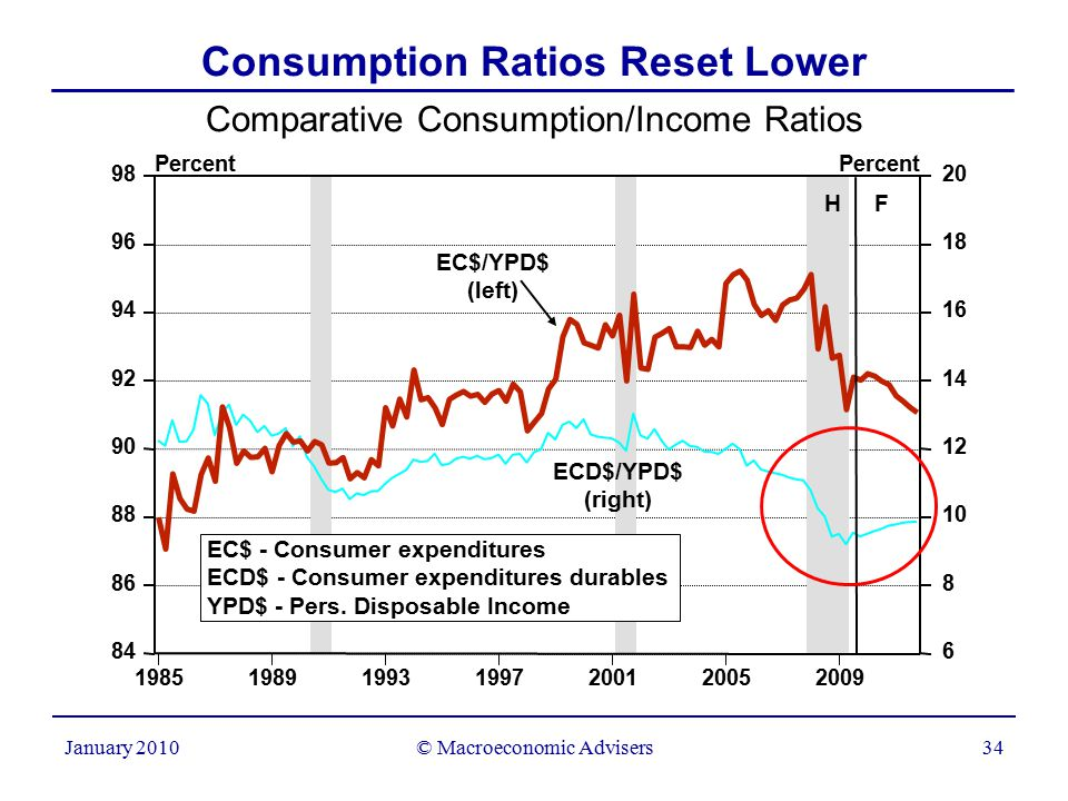 © Macroeconomic Advisers34 January 2010 Comparative Consumption/Income Ratios Consumption Ratios Reset Lower Percent 1985198919931997200120052009 84 86 88 90 92 94 96 98 6 8 10 12 14 16 18 20 EC$/YPD$ (left) ECD$/YPD$ (right) EC$ - Consumer expenditures ECD$ - Consumer expenditures durables YPD$ - Pers.