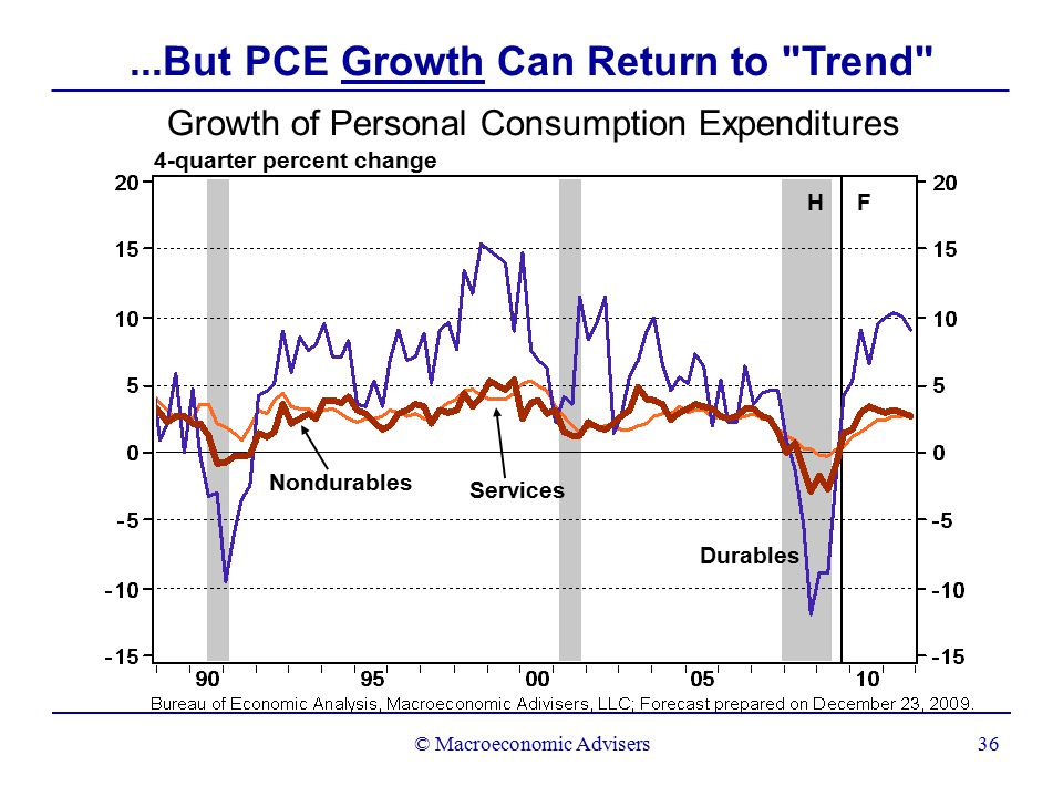 © Macroeconomic Advisers36 Growth of Personal Consumption Expenditures 4-quarter percent change H F Services Nondurables Durables...But PCE Growth Can Return to Trend