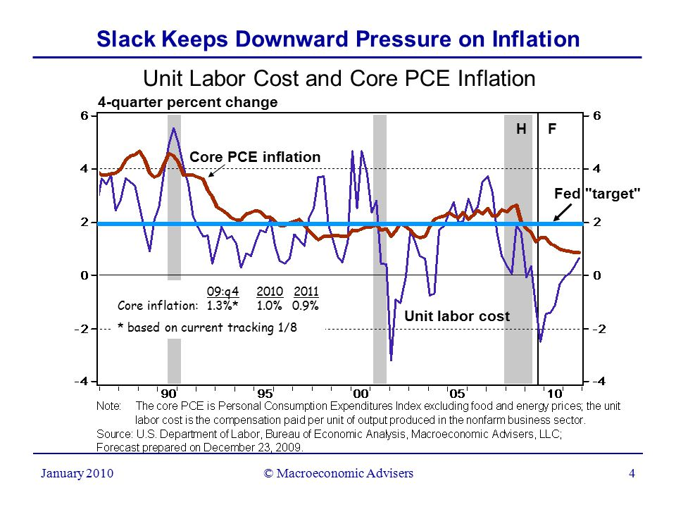 © Macroeconomic Advisers4 January 2010 Slack Keeps Downward Pressure on Inflation Unit Labor Cost and Core PCE Inflation 4-quarter percent change Unit labor cost Core PCE inflation H F 09:q420102011 Core inflation:1.3%*1.0% 0.9% * based on current tracking 1/8 Fed target