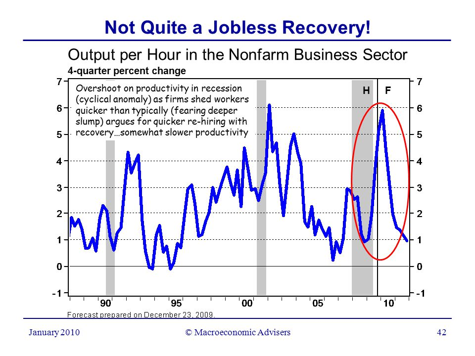© Macroeconomic Advisers42 January 2010 Output per Hour in the Nonfarm Business Sector 4-quarter percent change Not Quite a Jobless Recovery.
