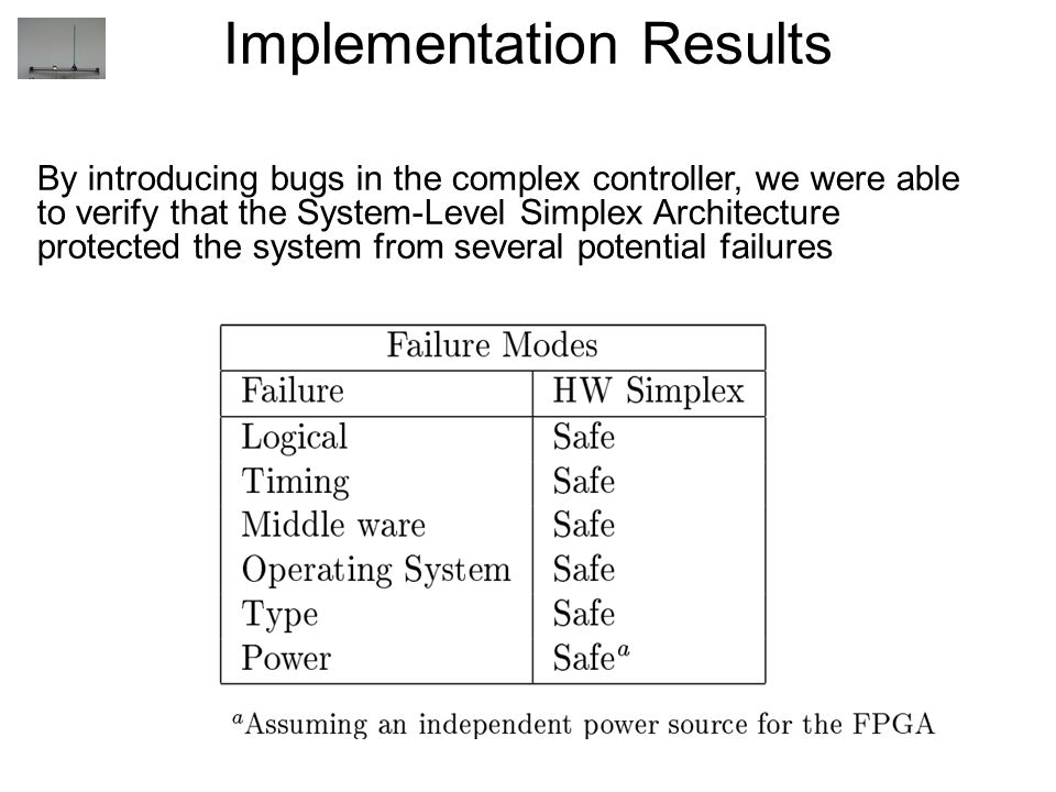 Implementation Results By introducing bugs in the complex controller, we were able to verify that the System-Level Simplex Architecture protected the system from several potential failures