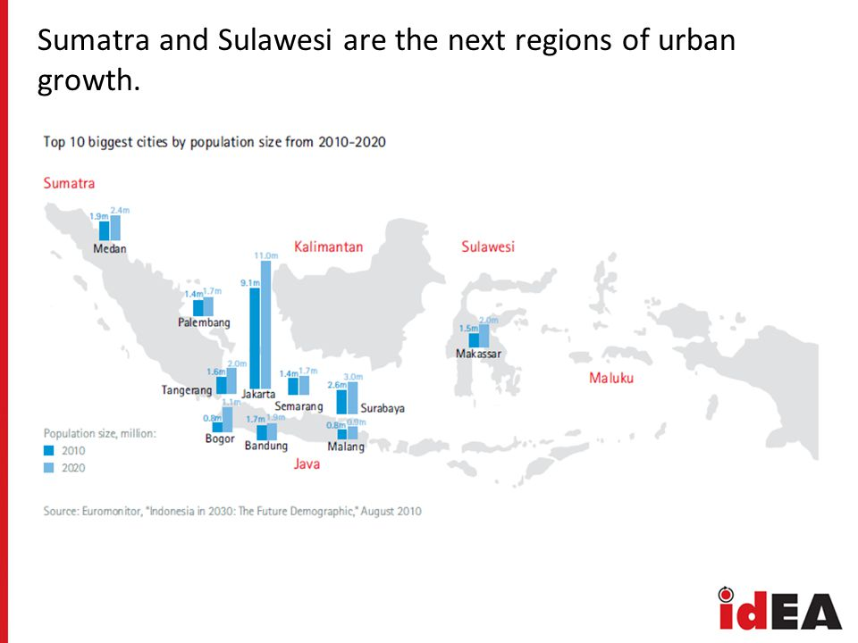 Sumatra and Sulawesi are the next regions of urban growth.