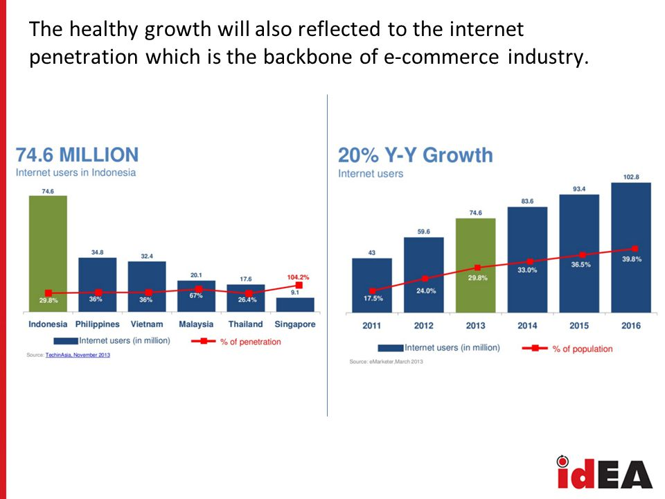 The healthy growth will also reflected to the internet penetration which is the backbone of e-commerce industry.