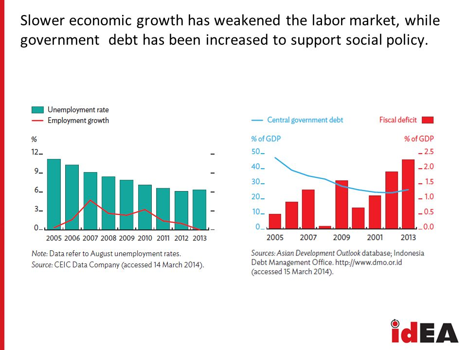 Slower economic growth has weakened the labor market, while government debt has been increased to support social policy.