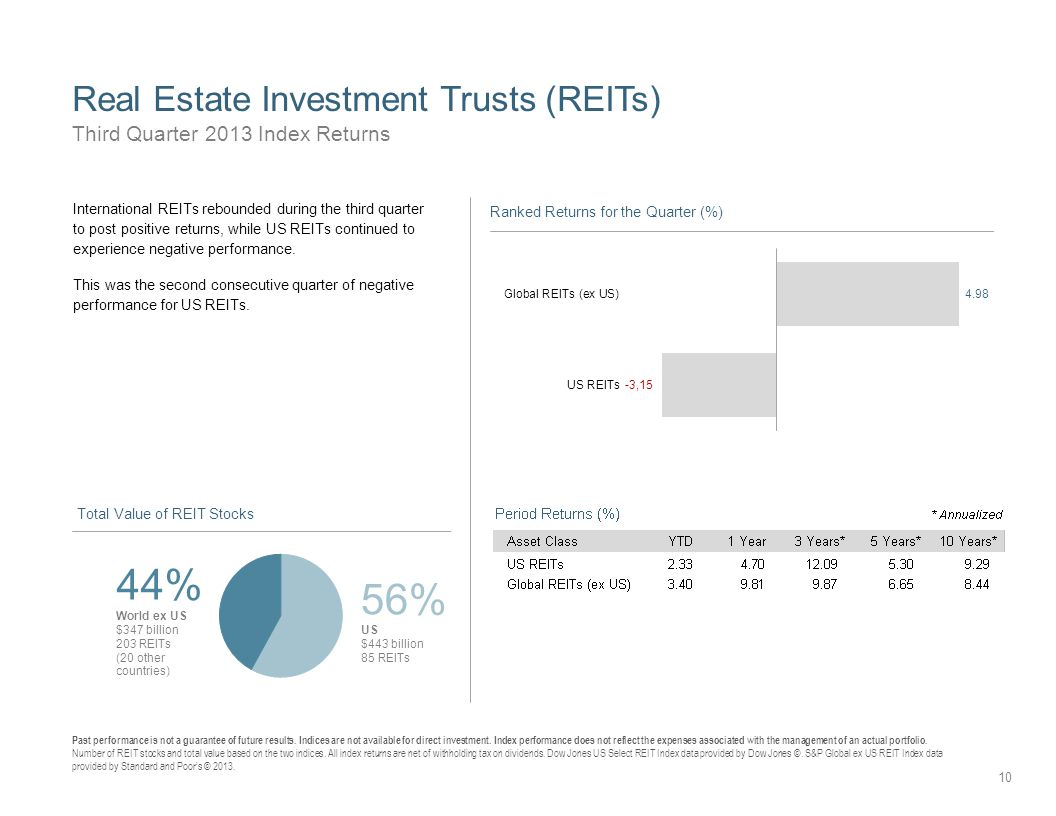 Q3 quarterly market review third quarter quarterly market review real estate investment trusts reits third quarter 2013 index returns past performance is not fandeluxe Images